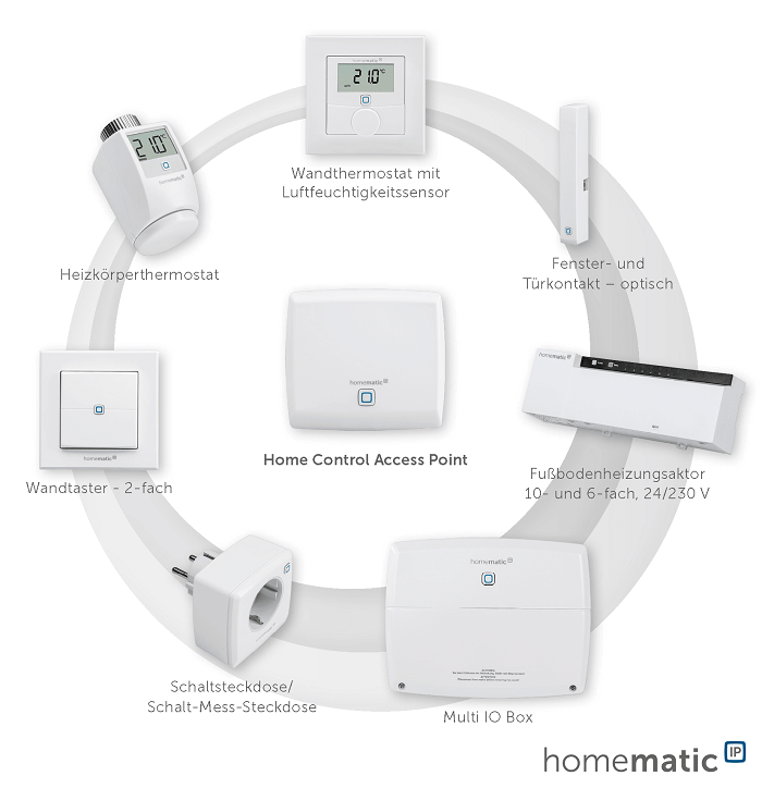 Homematic IP Highlights