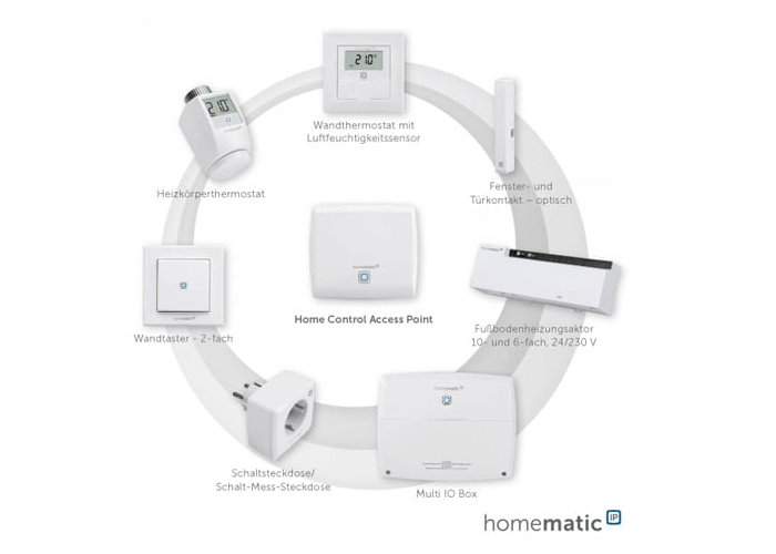 Homematic IP Raumklima