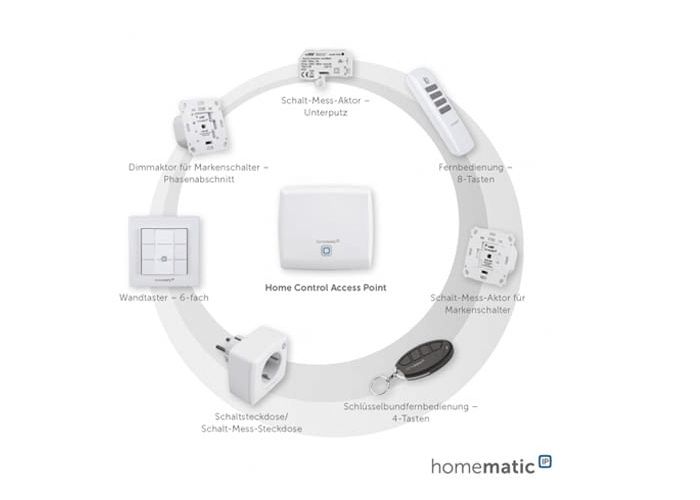 Homematic IP Smart Home Beleuchtung
