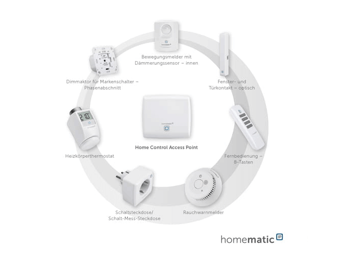 Homematic IP Smart Home Beschattung