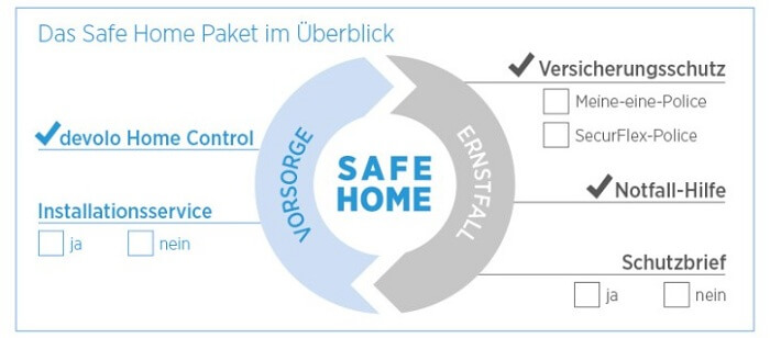 Smart Home Versicherung